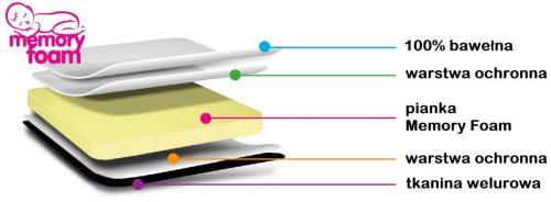 Wkładka do wózka Comfi-Cush z pianką Memory Kolorowe gwiazdki