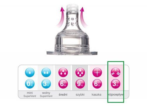 Dynamiczny smoczek do butelki Lovi - trójprzepływowy 2 szt.