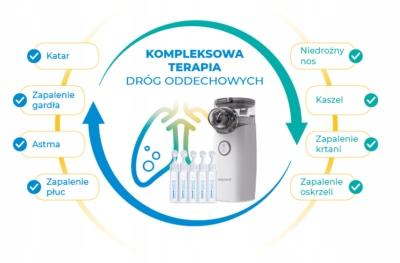 Nebulizator zestaw do nebulizacji,  inchalacji Nebucare Max HelpMedi